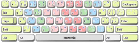 Česká klávesnice qwerty